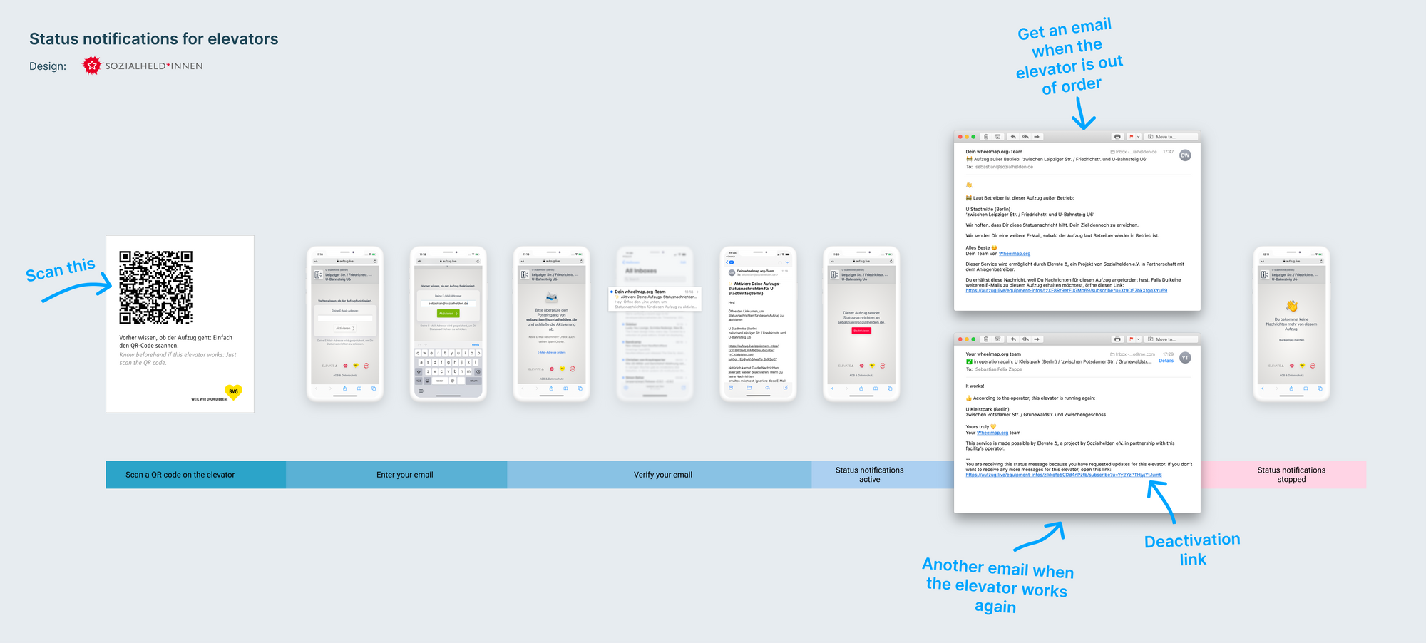 A user journey diagram showing the whole process: scanning a QR code, verifying your email address, , getting status notifications, and deactivating your subscription.